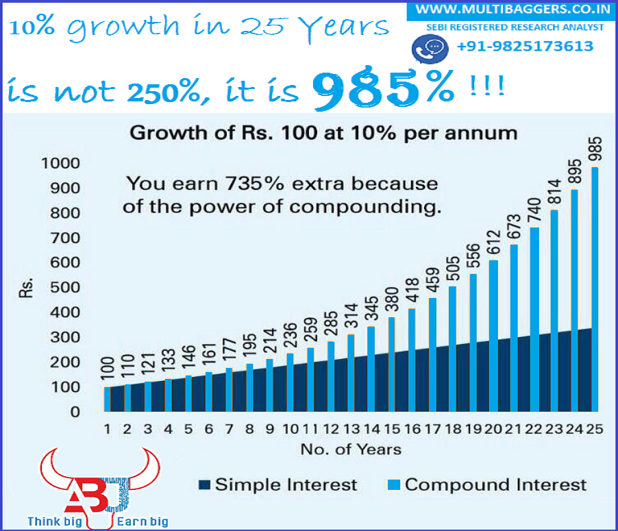 Affect of compound interest